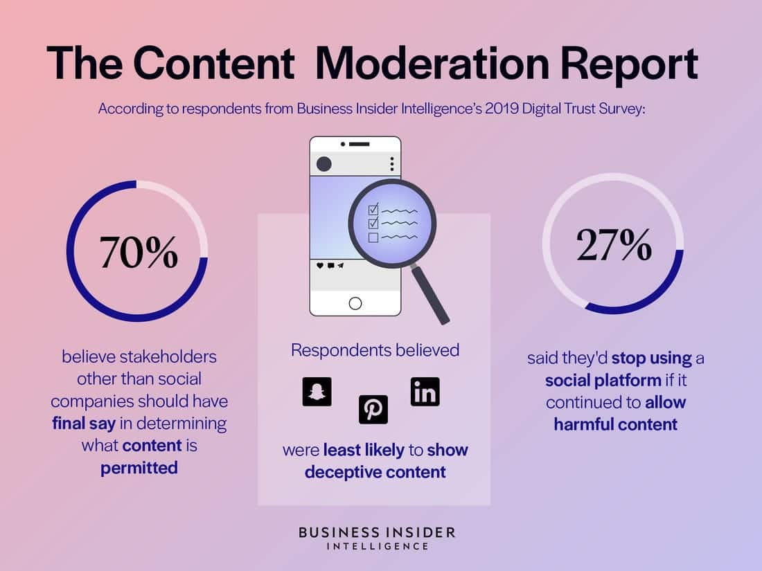 Content Moderation Report of Business Insider